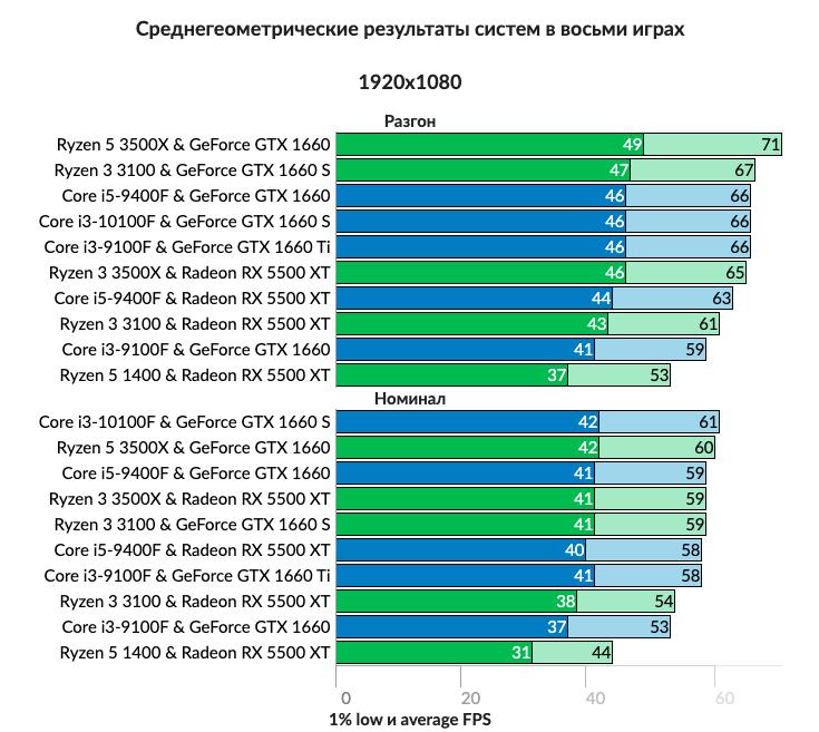 Обновлён рейтинг сочетаний видеокарт и процессоров компьютера для игр в 1080p