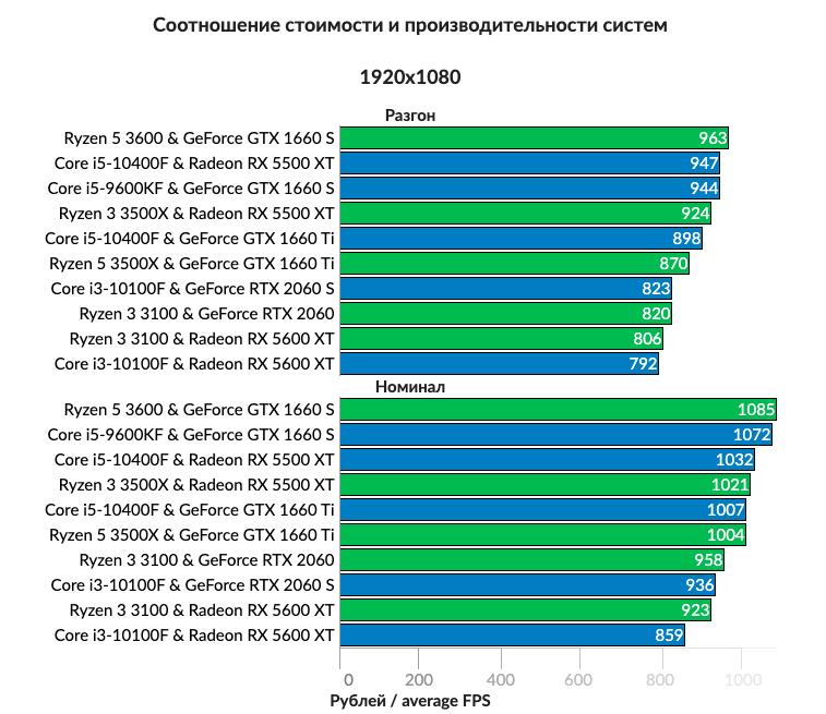 Протестированы 10 сочетаний видеокарт и процессоров компьютера для игр в 1080p