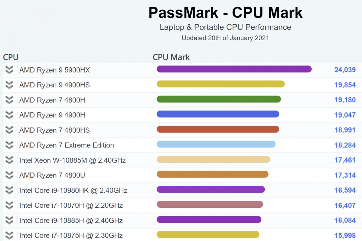 Определён самый быстрый процессор для ноутбуков