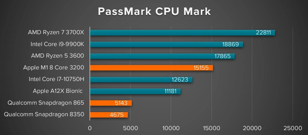 Появилась возможность сравнить производительность Mac M1, iPad и компьютеров на Intel