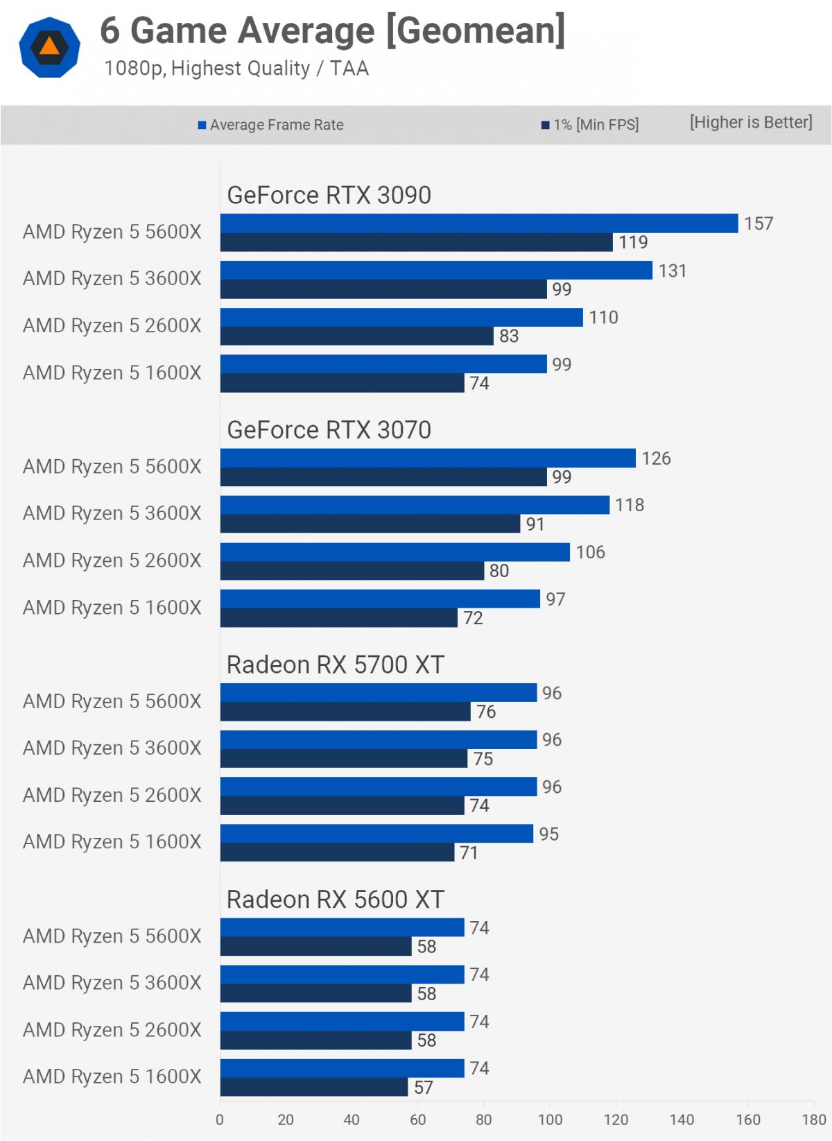 Производительность четырёх поколений процессоров AMD Ryzen 5 сравнили в играх
