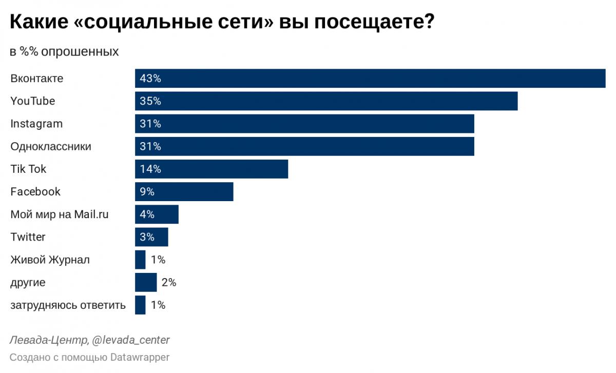 TikTok обогнал по популярности Facebook в России