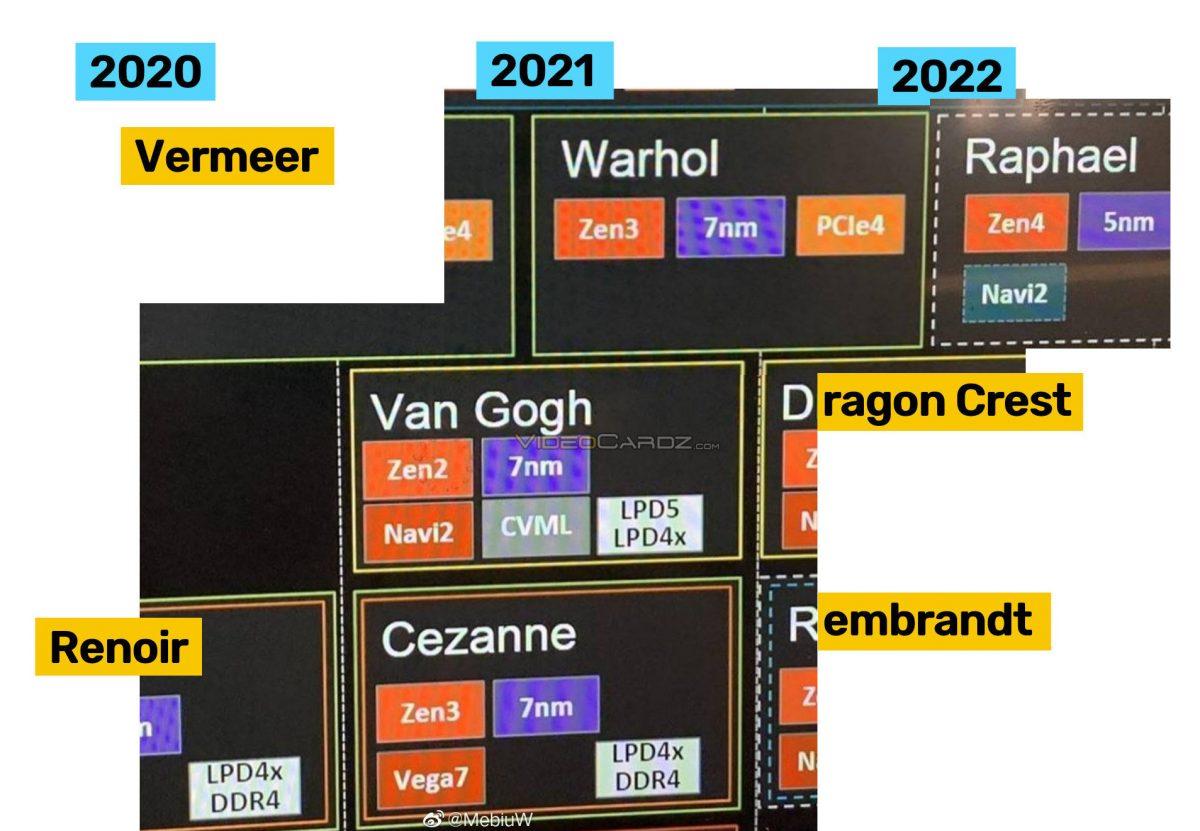 Все настольные процессоры AMD 2022 года будут выпускать со встроенной графикой