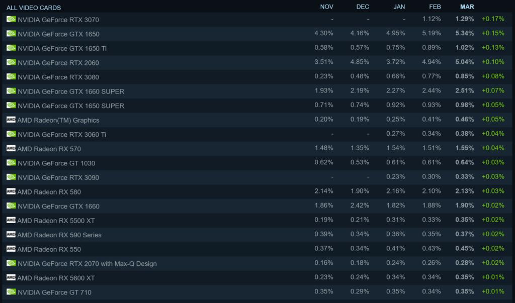 Раскрыты самые популярные среди геймеров видеокарты