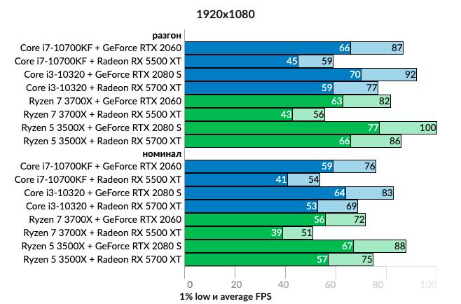 Тест показал, что важнее для игрового компьютера — процессор или видеокарта