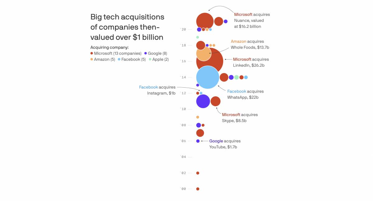 Microsoft потратила на покупку новых компаний больше, чем Facebook и Google