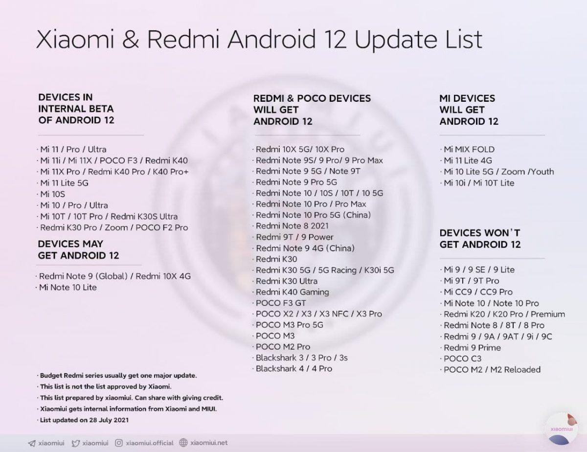 Новейший Android 12 начали тестировать на прошлогодних смартфонах Xiaomi