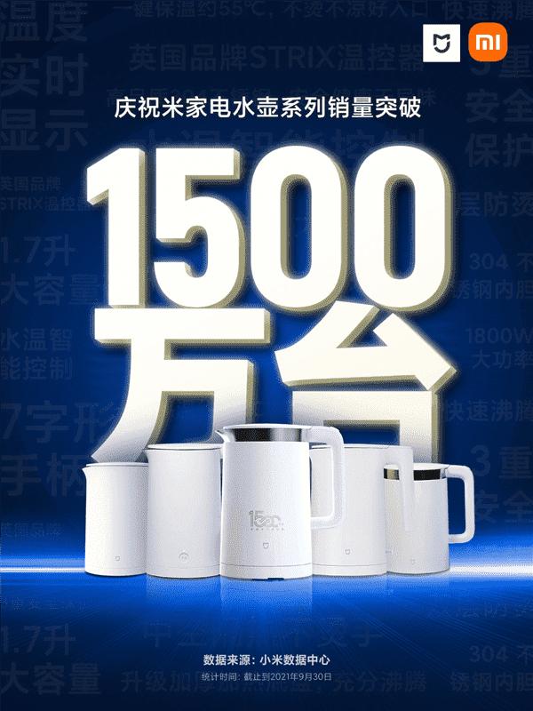 Xiaomi установила рекорд по чайникам